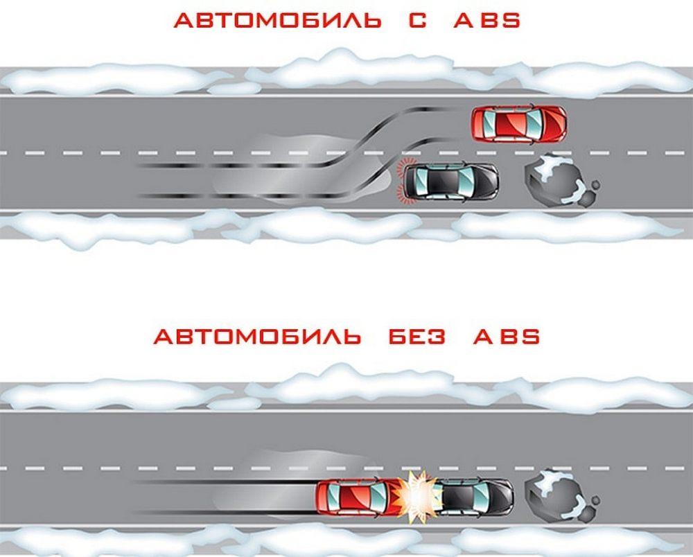Что такое система ABS: назначение, история, устройство и принцип работы