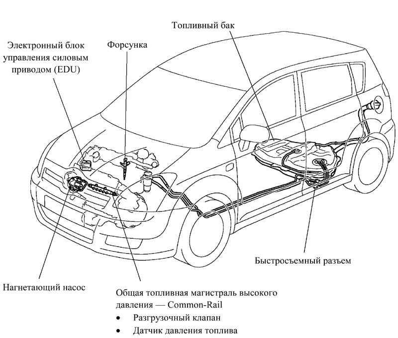 особенности расположения топливного бака автомобиля
