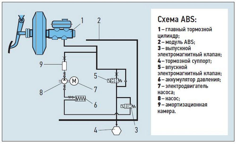 устройство abs