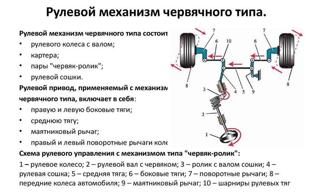 Червячная система рулевого управления