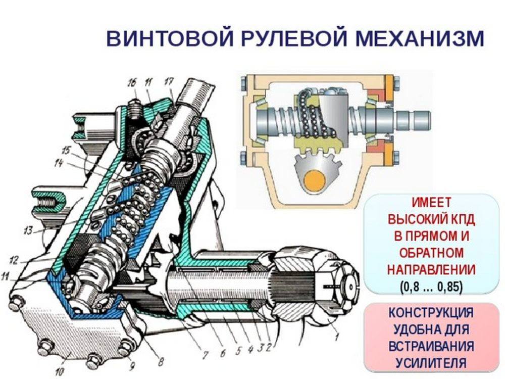 Винтовая система рулевого управления
