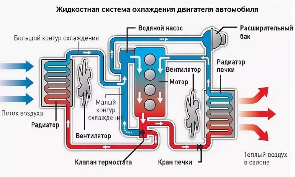 жидкостная система охлаждения двигателя
